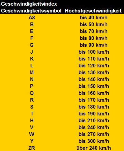 Erklärung Geschwindigkeitsindex